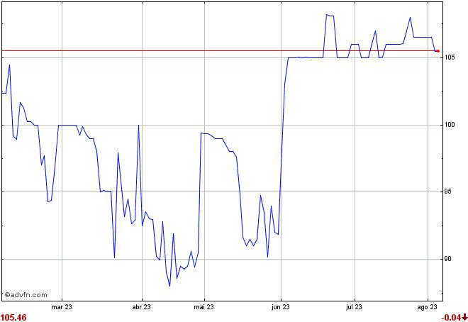 gráfico HGIC11