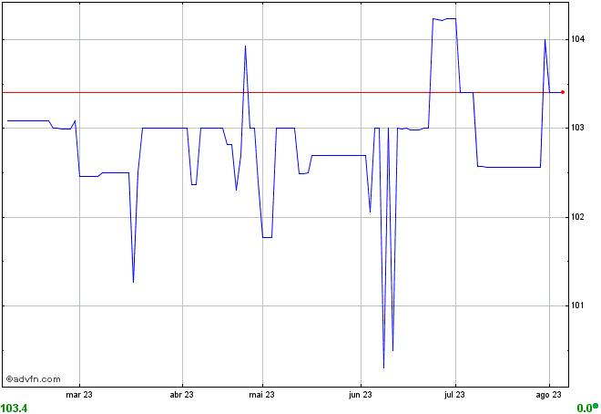 gráfico HSRE11