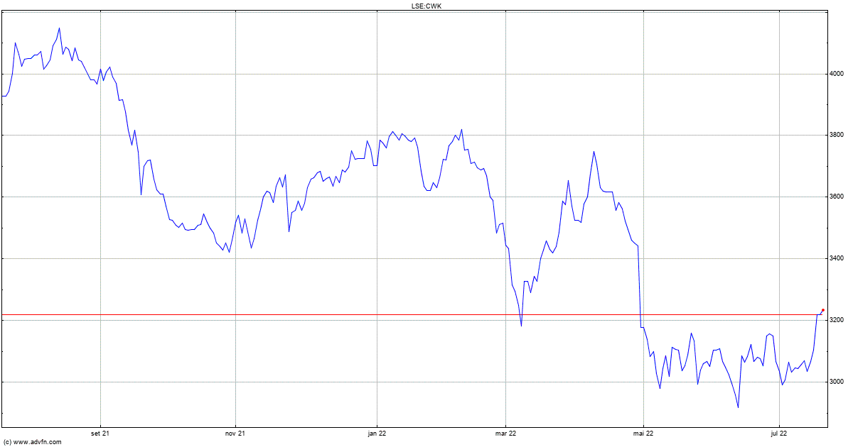 financial statement analysis finsbury vs cranswicks