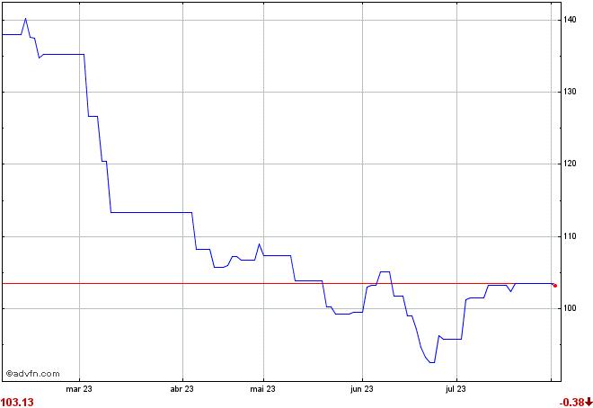gráfico P1EA34