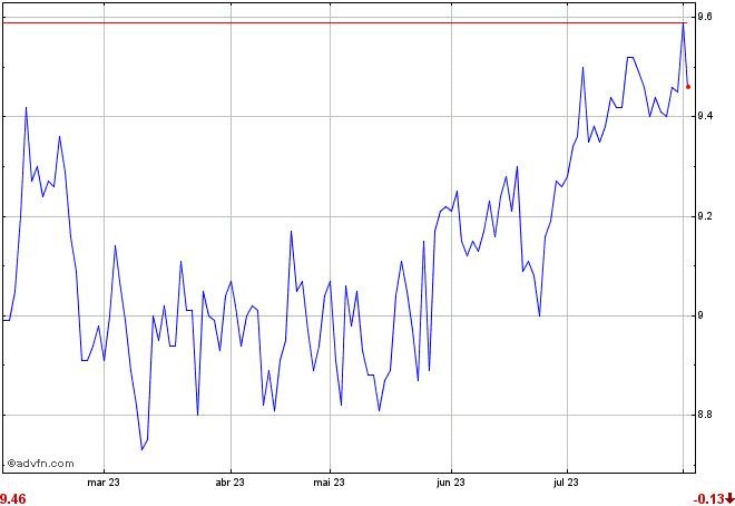 gráfico SPXB11