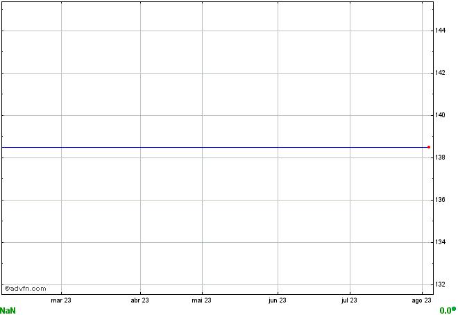 gráfico THRA11